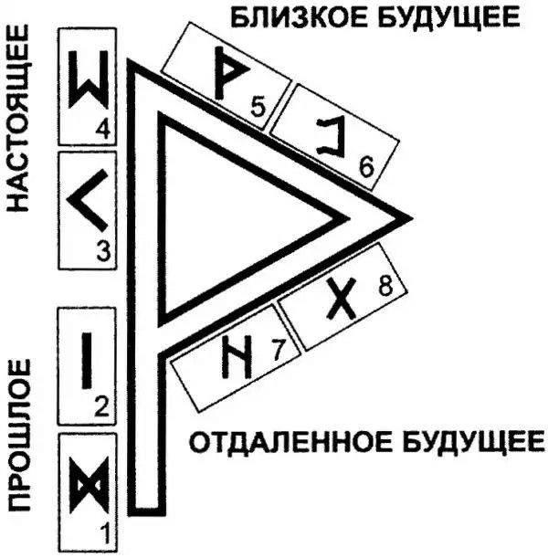 Толкование рун. руна -турисаз( thurisaz) значение руны. перевернутое (обратное) положение.