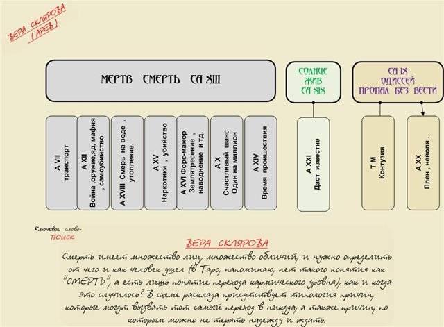Расклад таро жив или мёртв человек: примеры трактовок
