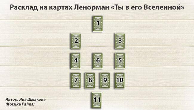 Самые точные гадания на 4 картах ленорман на ближайшее будущее: значения раскладов
