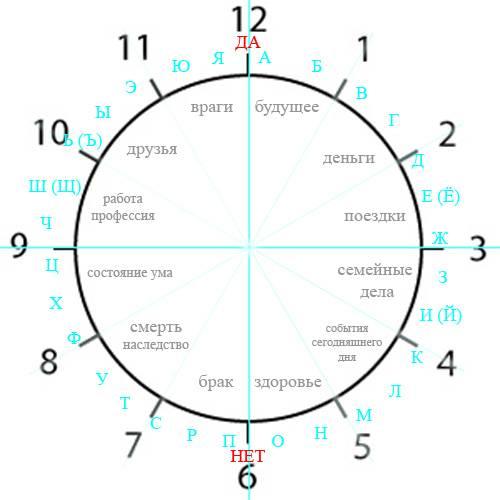Гадание по часам : толкование комбинации чисел - почему часто видем одинаковые цифры на часах