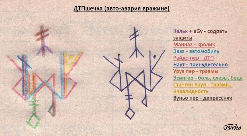 Диагностика рунами (защиты, става, негатива, ритуала, чистки) – струны мира