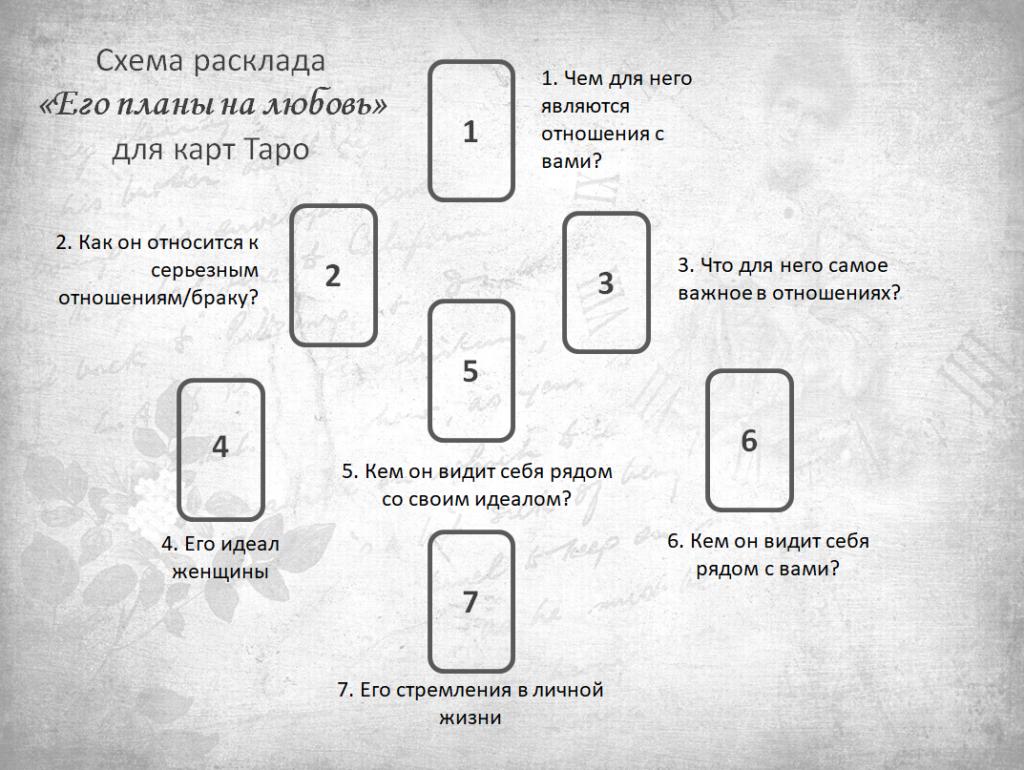 Расклад таро потайной карман: схема, значение позиций, особенности