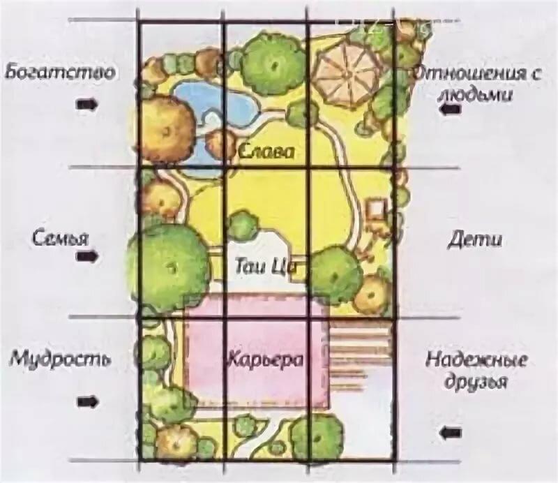 Планировка дачного участка: где расположить дом и все остальное