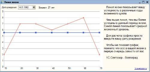 График жизни по дате рождения - как построить и рассчитать