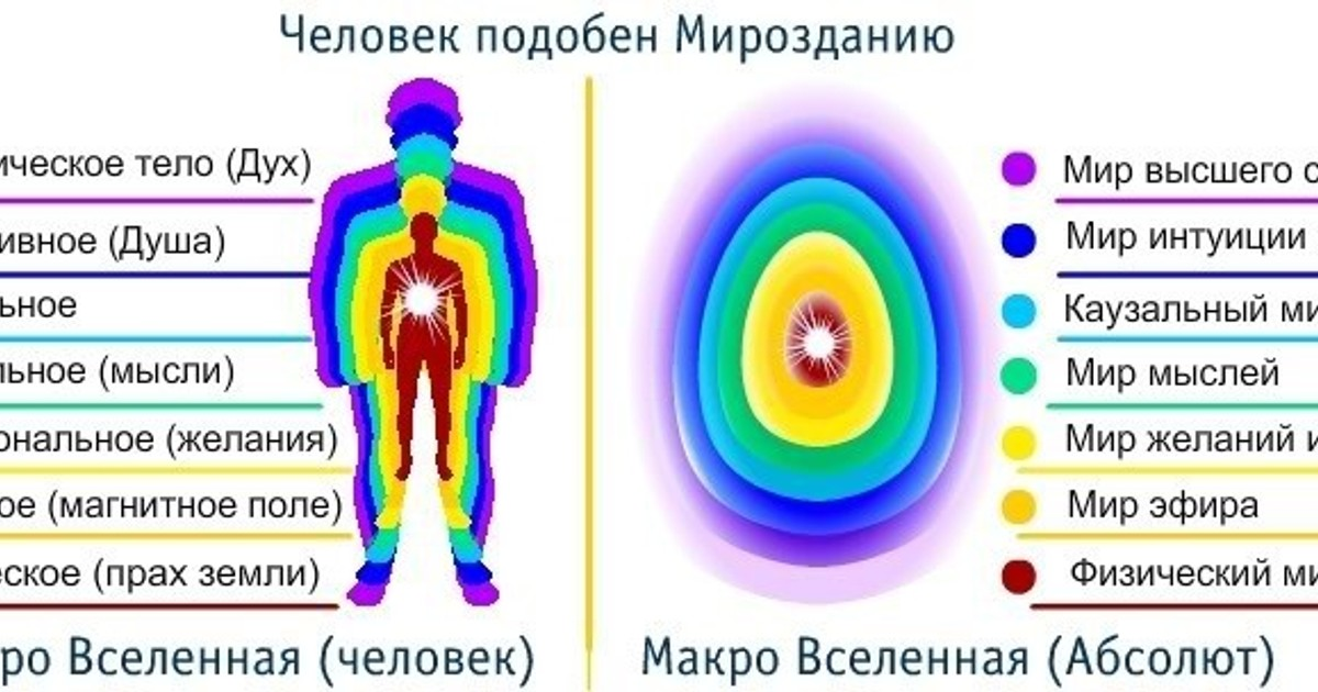 Астральное тело человека — что это такое и для чего нужно