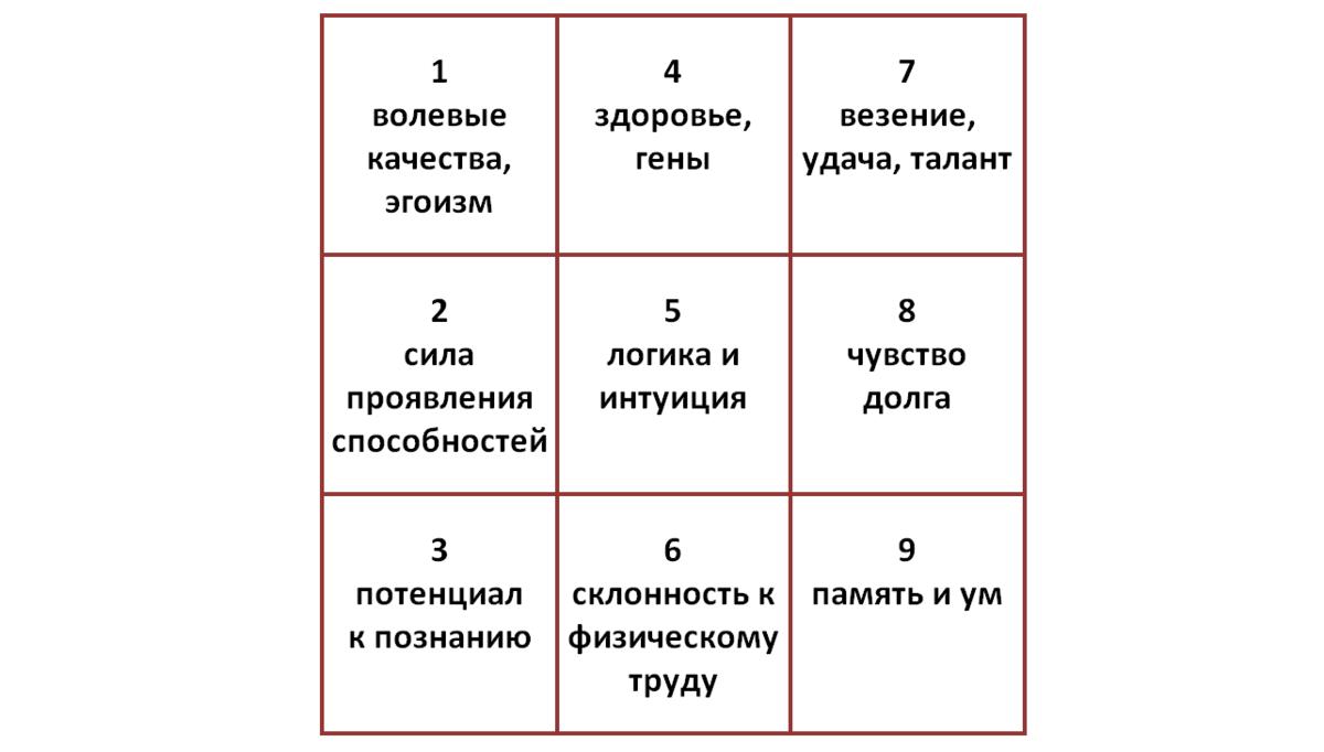 Нумерология клары кузденбаевой: как посчитать жизненный код