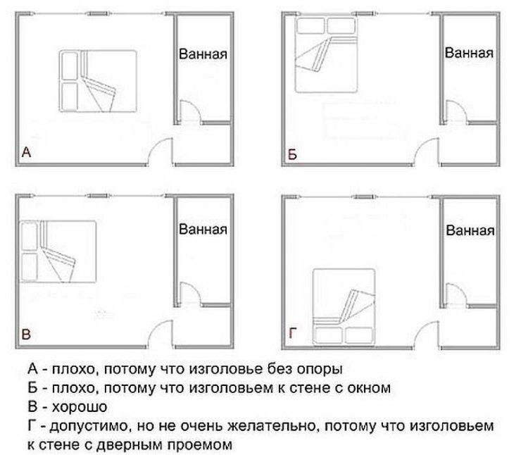 Ванная комната по фэн-шуй: практические советы от профессионалов (+ фото)