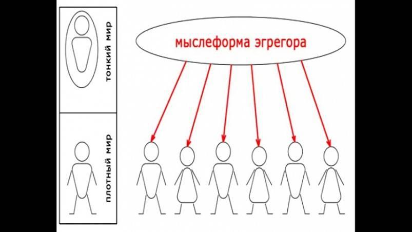 Влияние и значение эгрегора на человека. как выйти из эгрегора