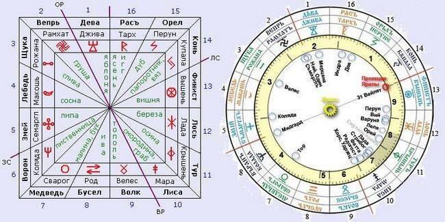 Славянский языческий гороскоп по дате рождения: стрибог