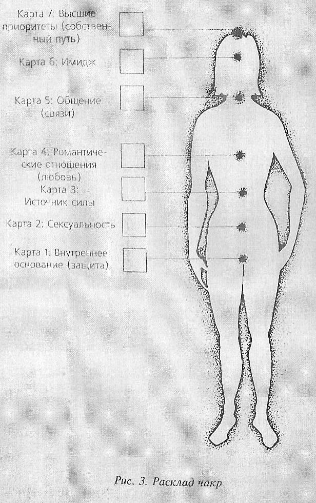 Чакровый расклад на таро: диагностика чакр, схемы, значение
