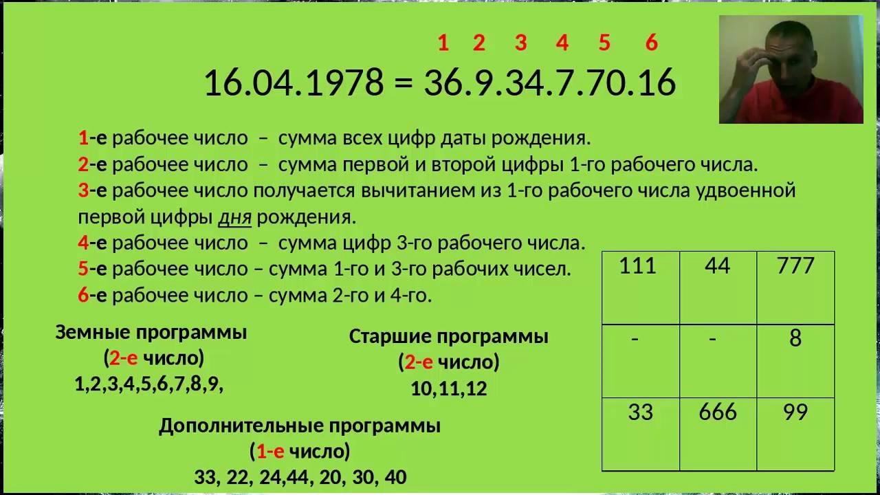Как самому рассчитать квадрат Пифагора (психоматрицу) по дате рождения?