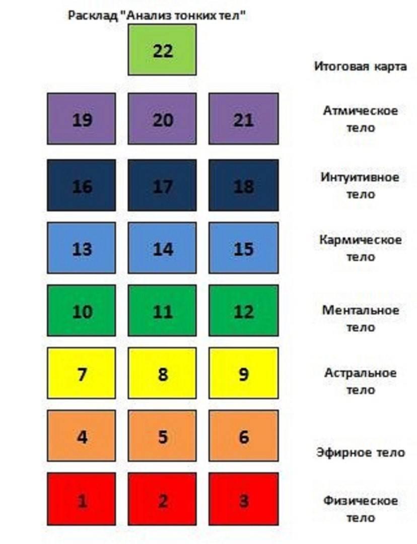 Почакровая диагностика на таро. расклад «7 чакр». — гадание и диагностика на картах таро, магическая помощь