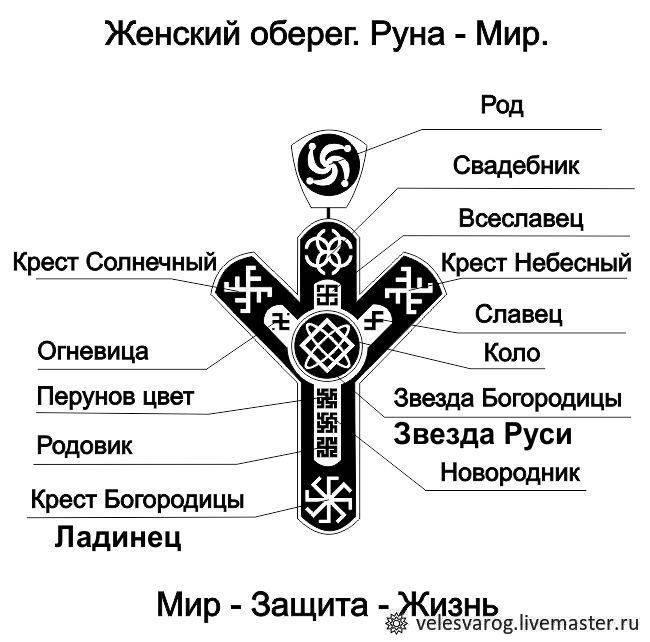 Тату символы: значения знаков и их расшифровка