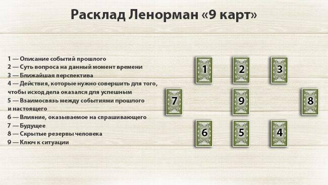 Расклад ленорман на ситуацию: схемы, значение позиций