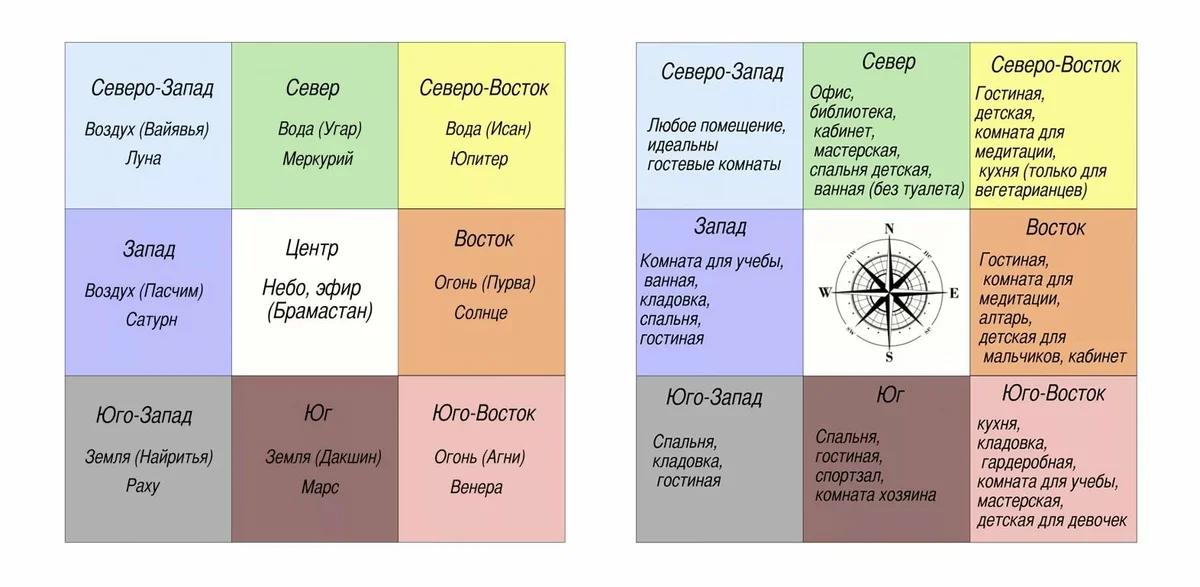 Ванна по фен шуй: цвет, расположение и влияние на здоровье