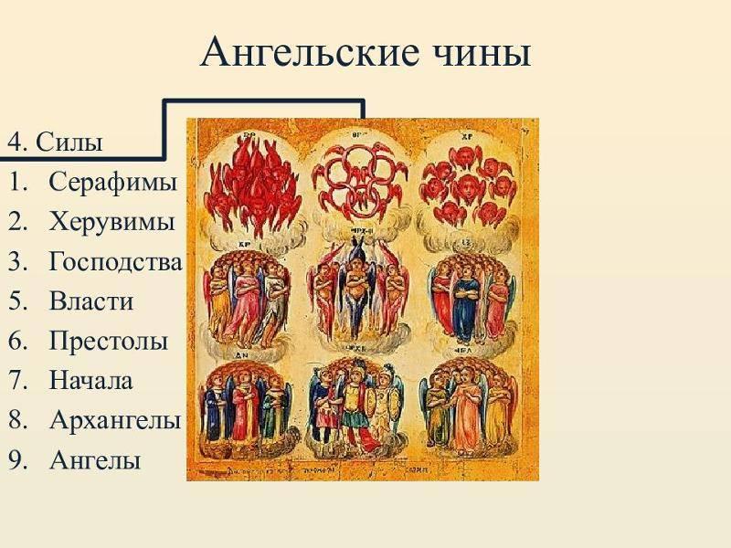 Ангельская иерархия (архимандрит исаия) — по ком звонит колокол