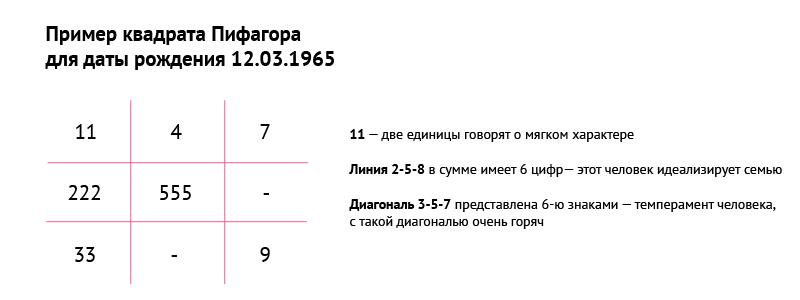 Нумерология по дате рождения: квадрат пифагора