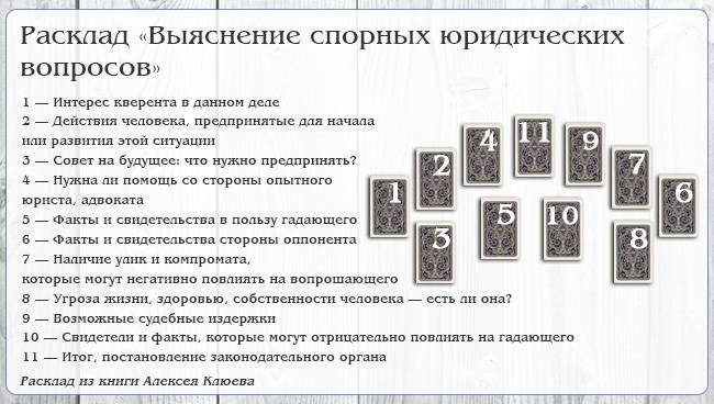 Карты таро расклады самопознания - путь к подсознанию:10 схем