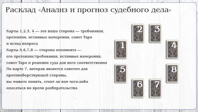 Гадания на картах таро на будущее расклад решение школа лесной магии купить билеты