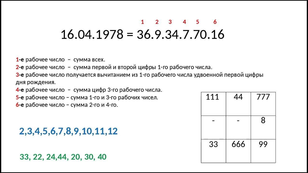 Число имени рассчитать онлайн: секрет расчета от нумеролога