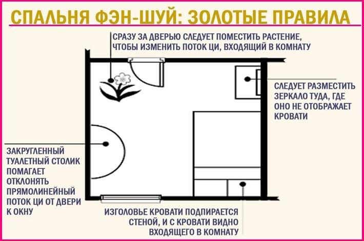 Фэншуй для квартиры или дома: правила планировки и оформления интерьера