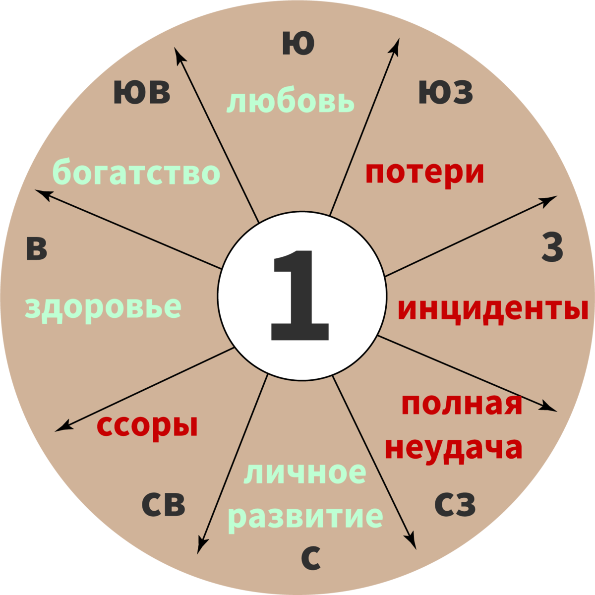 Рассчитать число гуа онлайн, калькулятор числа гуа