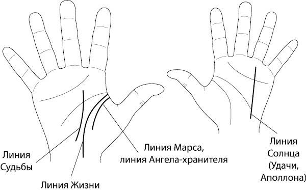 Линия ангела-хранителя: на руке, хиромантия, сестры
