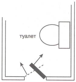 Туалет по фен-шуй: правила расположения и обустройства