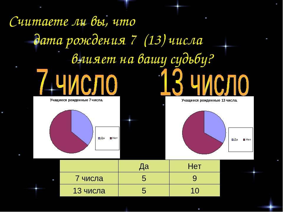 Значение числа 13 в нумерологии: характеристика людей рожденных 13 числа