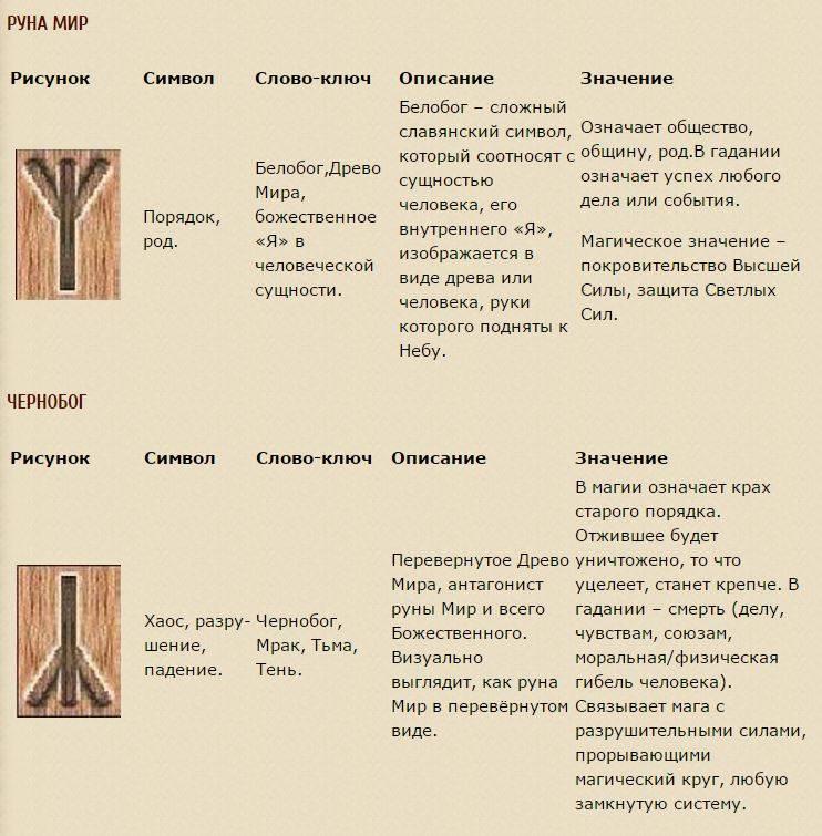 Значения рун – руночка.ru