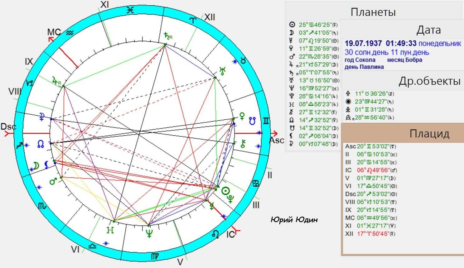 Проверьте свою совместимость по дате рождения. бесплатный гороскоп совместимости в процентах онлайн