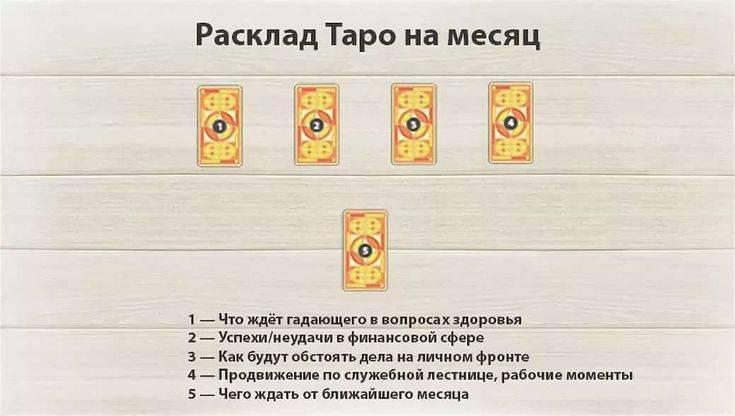Таро для начинающих, или как научиться гадать на картах самостоятельно