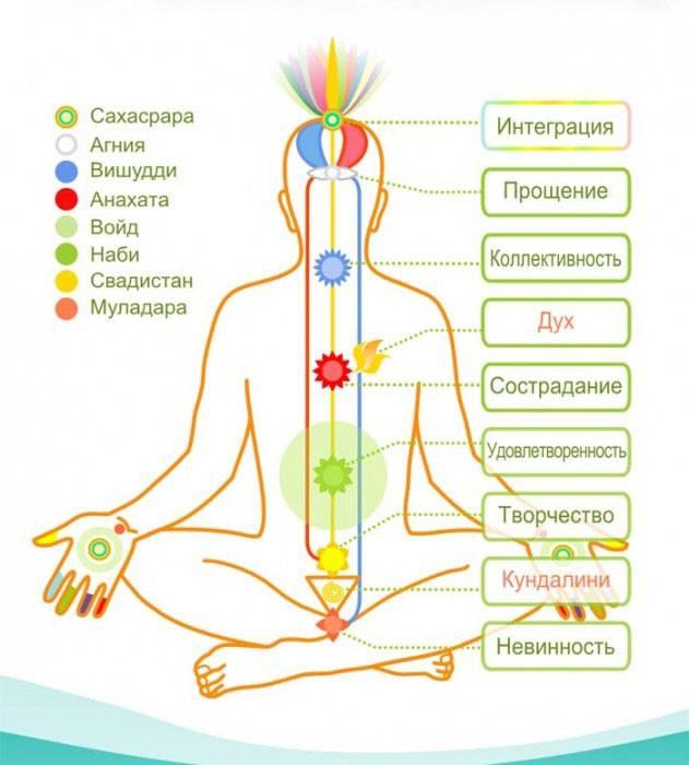 Анахата - интересно о свойствах четвертой чакры