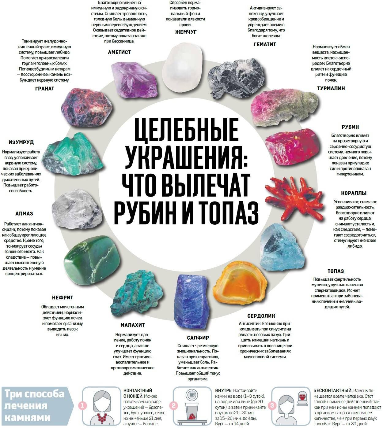 Камни по знакам зодиака (50 фото): драгоценные и полудрагоценные самоцветы, какие подходят по гороскопу, таблица