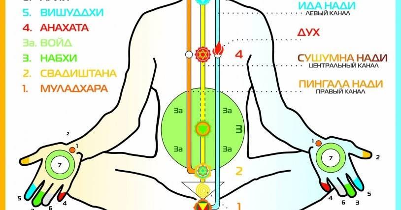 Чакры человека: расположение на теле, описание, функции