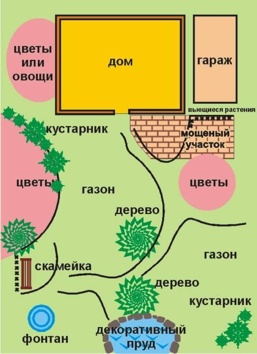 Как правильно расположить дом на участке: границы, расстояния, правила ижс
