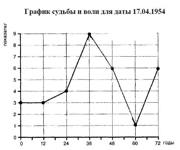 Нумерология по дате рождения: график жизни, судьбы и воли: диаграммы пифагора, важные годы