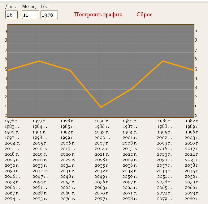 Построение графика жизни с помощью даты рождения
