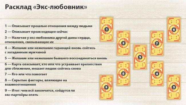 Расклад таро на ближайшее будущее на 3 карты: схемы, описание