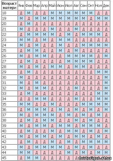 Нумерология сколько будет детей: рассчитать дату рождения, как выбрать имя