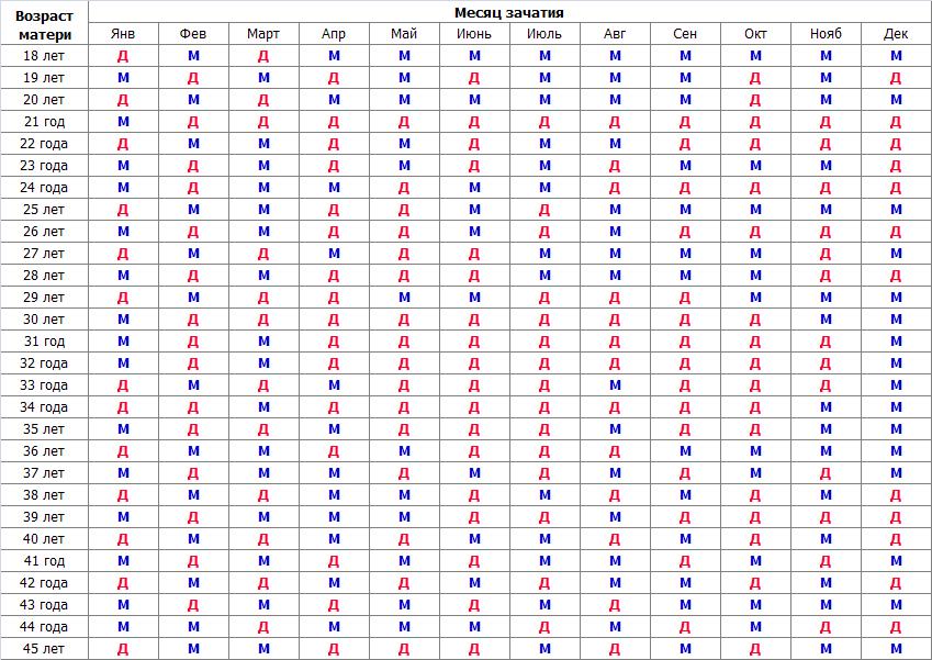 Пол ребенка по таблице ванги: как определить, насколько этот способ достоверен?