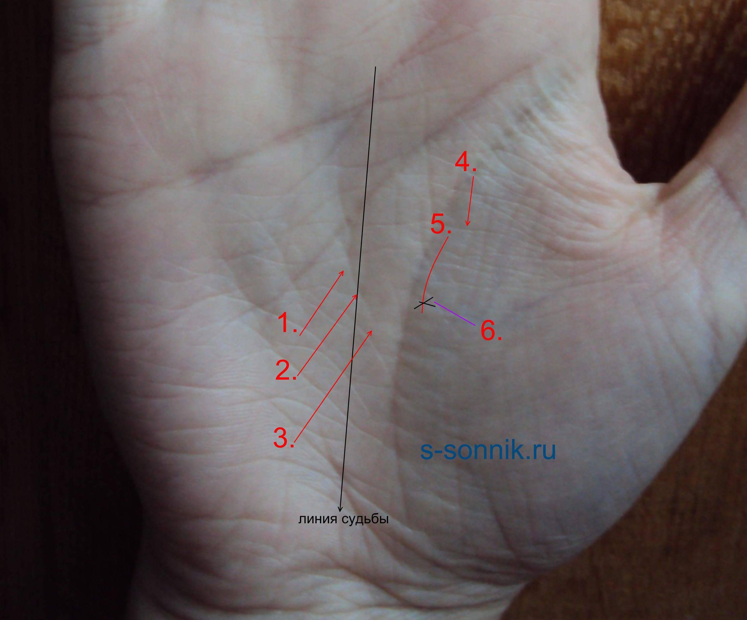 Линия интуиции на руке: хиромантия, значение, расшифровка