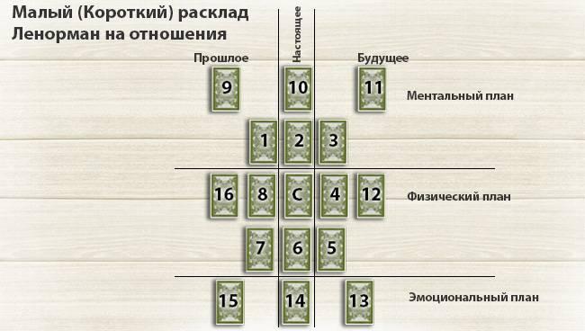 Гадания на рунах – значение символов – расклады - частные заметки