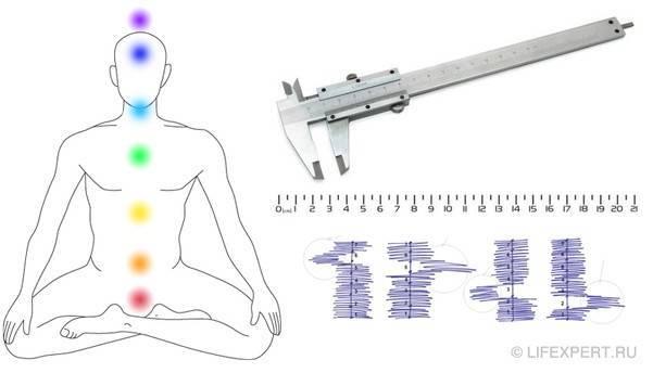 Расположение чакр на теле человека их предназначение