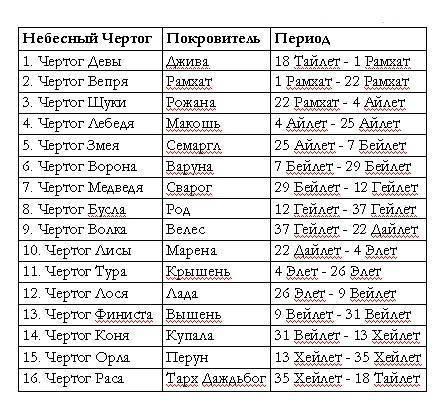 Славянский календарь животных по месяцам