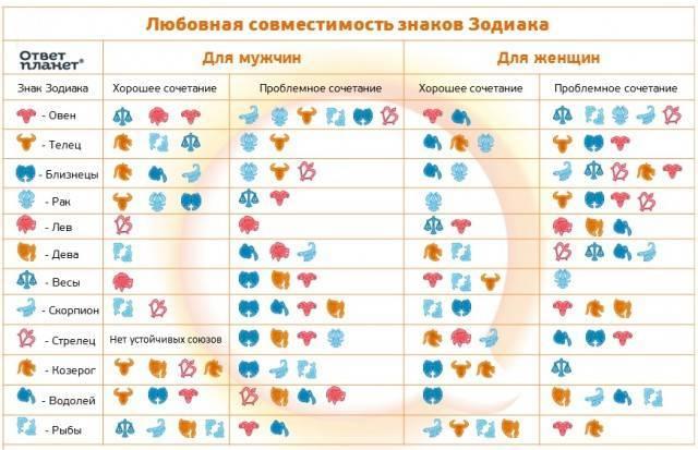 Совместимость знаков зодиака в любви таблица дева и скорпион совместимость