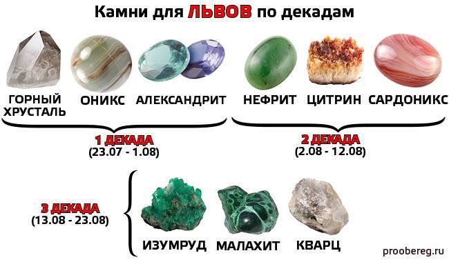 Драгоценные камни по знакам зодиака: как найти свой камень