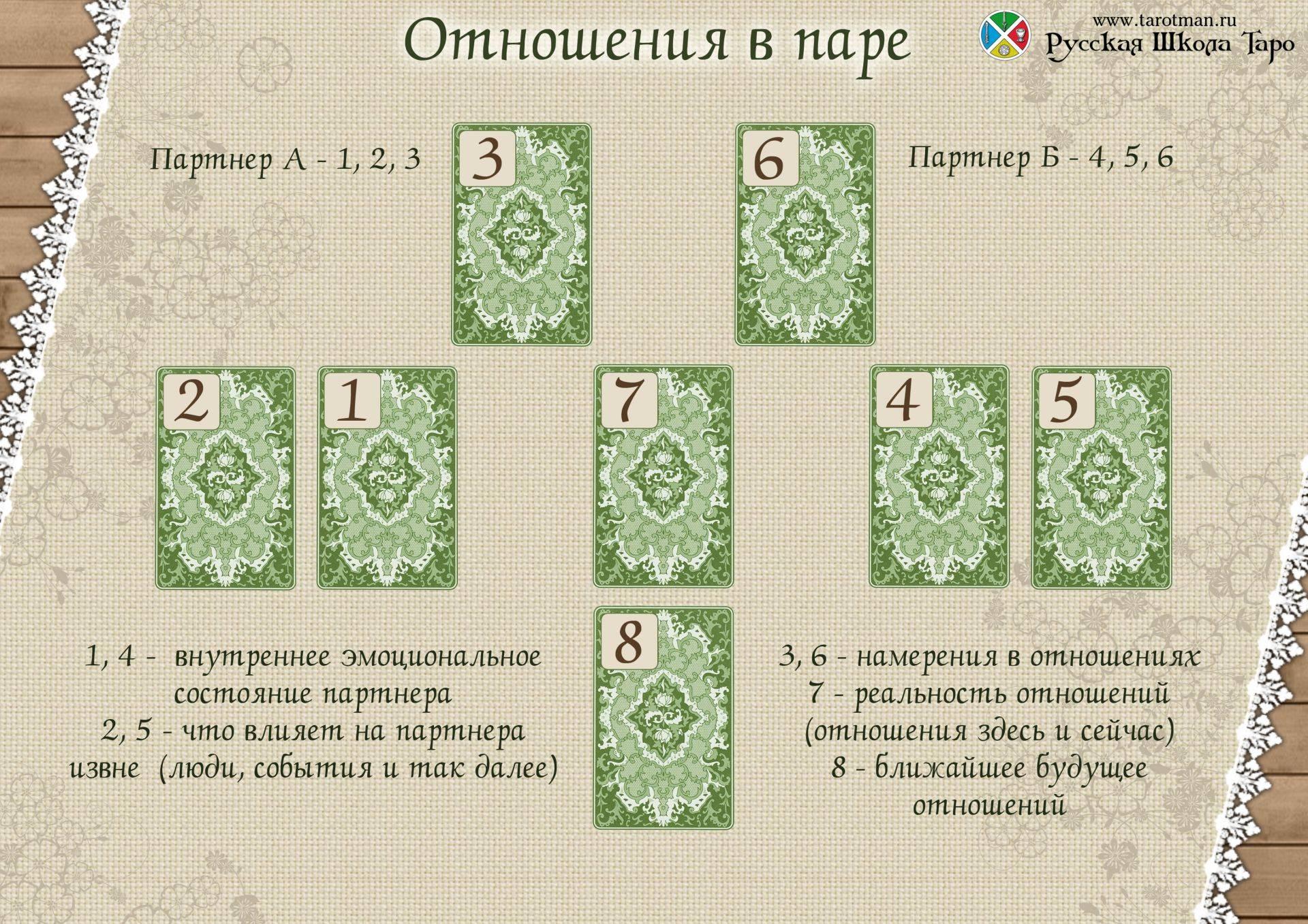Расклад таро «карта дня»