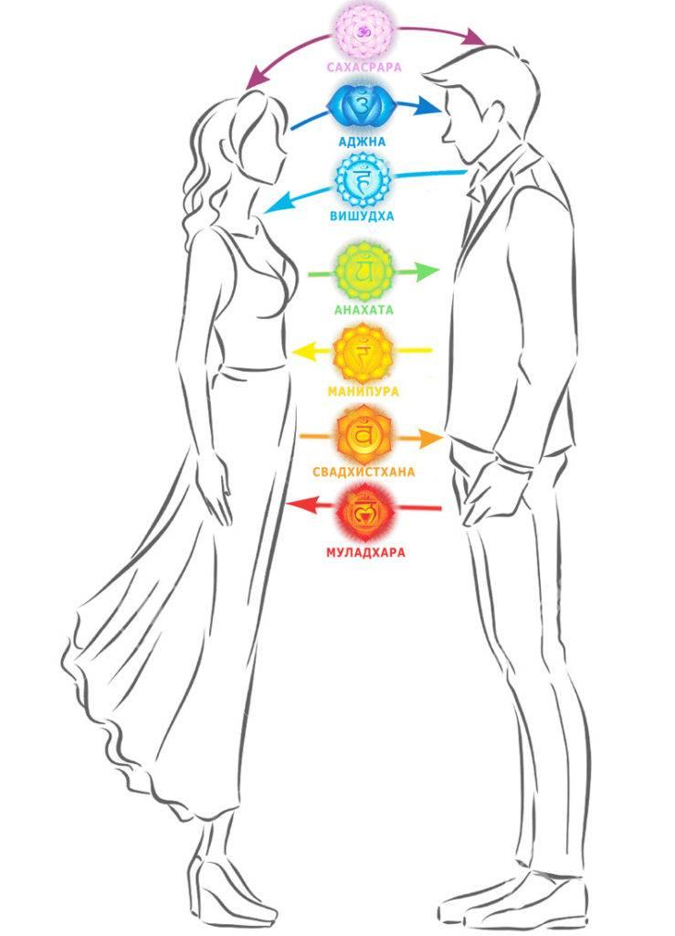 ?приворот на верность – егильет: делимся секретами любовного обряда