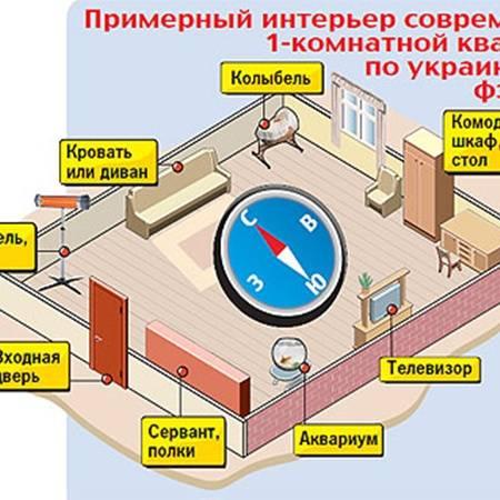 Фен-шуй в квартире: 67 фото, дизайн, зоны и сектора в однокомнатной квартире, схемы, как определить расположение по сторонам света, правила